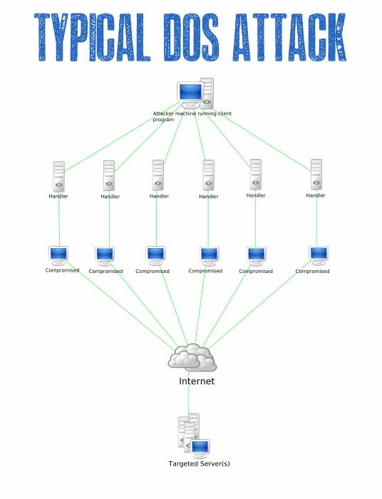 Struttura degli attacchi DOS