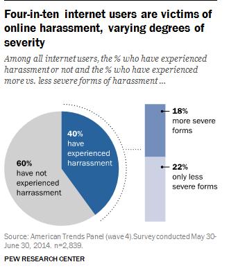 ricerca online aggressività